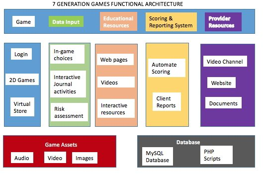 Category Game Design 7 Generation Games
